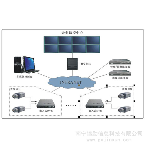 视频安全监控系统