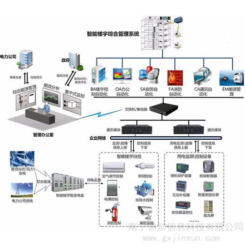 网络管理系统