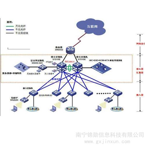 网络系统软件