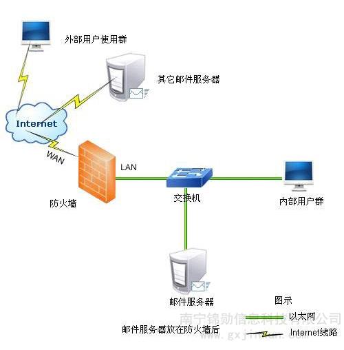 网络操作系统